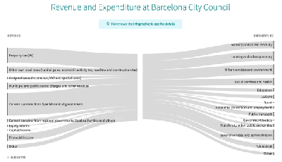 http://curare.berliat.fr/read/5846/Transparent-Budgeting-at-its-best-the-City-of-Barcelona-is-showing-the-way-Yanis-Varoufakis