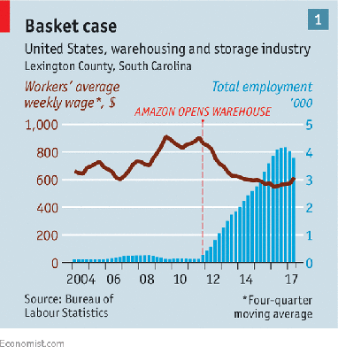 https://curare.berliat.fr/read/8316/What-Amazon-does-to-wages-Unfulfillment-centres