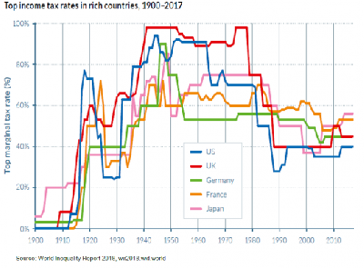 https://curare.berliat.fr/read/9309/Wealth-tax-in-America-Le-blog-de-Thomas-Piketty